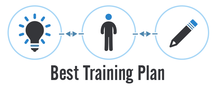 Best Personal Training Plan