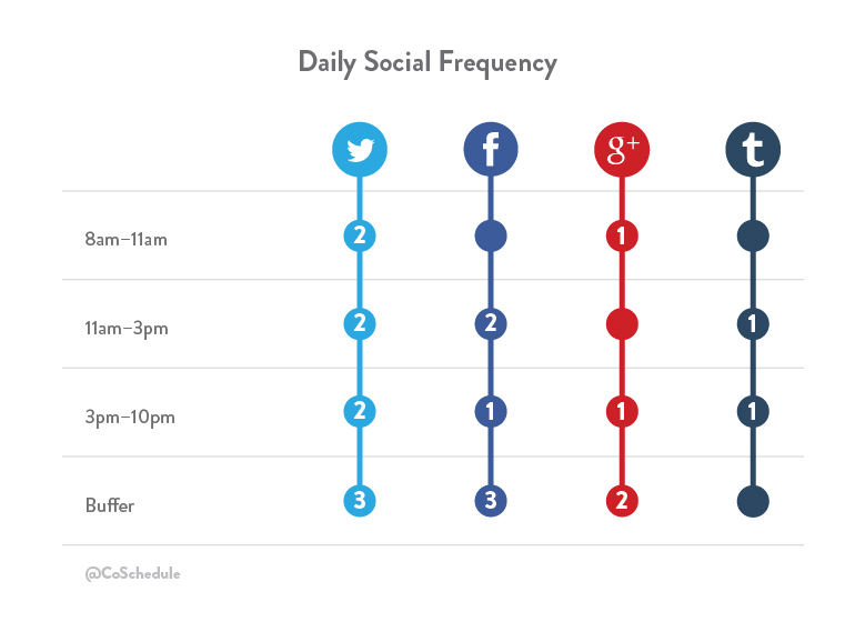 Social Media Frequency
