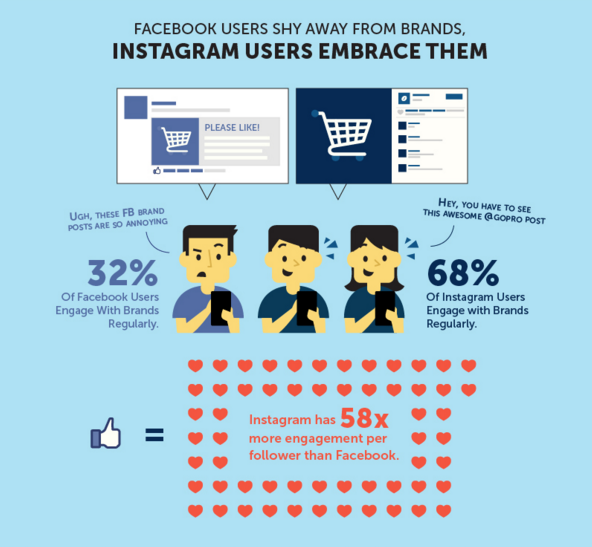 IG engagement versus facebook
