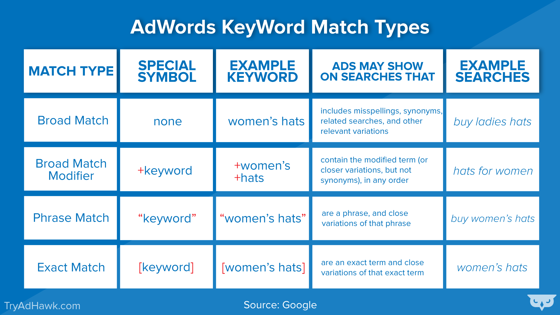 Matching options google ads strategy